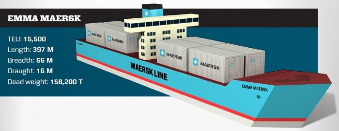 Bastelbogen Emma Maersk
