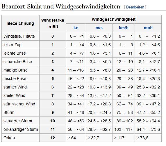 windgeschwindigkeiten und windstärken